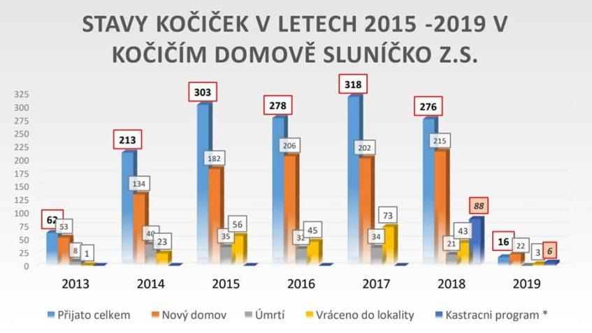 KOČIČI DOMOV SLUNICKO z. s.- v číslech...